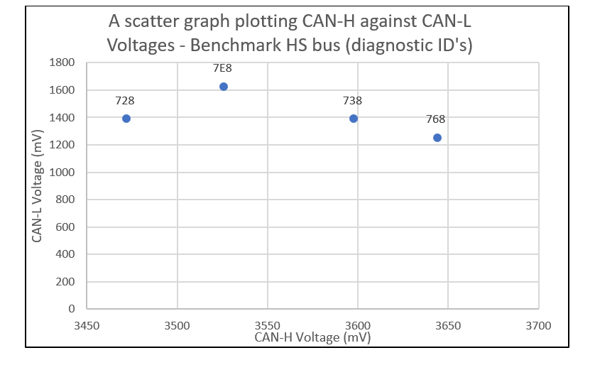 The Use of CAN Bus Message Electrical Signatures for