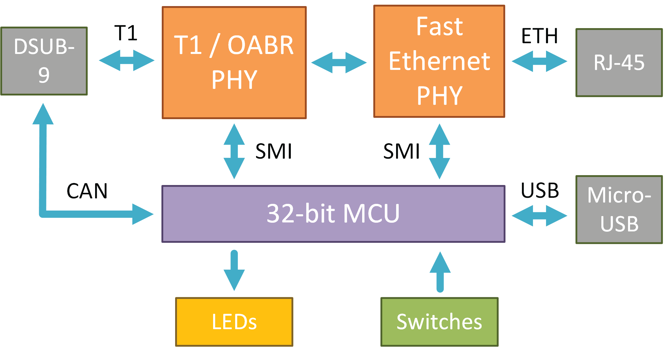 FlexRay and Automotive Ethernet